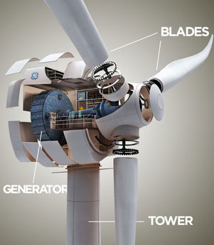 GE Wind Turbine