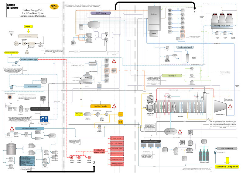 Visio-Commissioning-Philosophy-(edited)