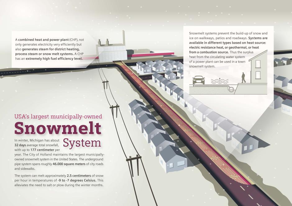 Schneeschmelzsystem / Snowmelt system