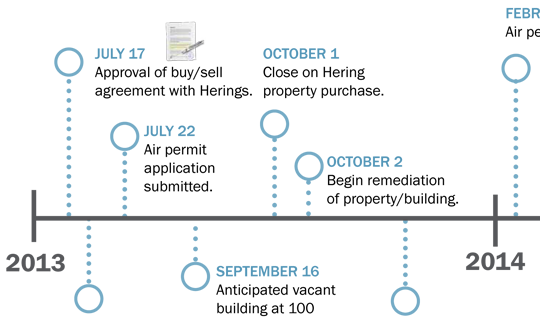 TimelinePowerplant